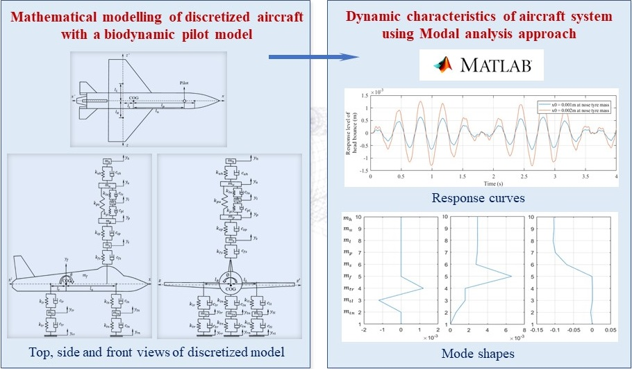 Free vibration analysis of a discretized aircraft with an integrated biodynamic pilot model – modal approach