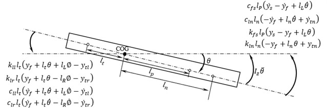 Free body diagram for pitching of fuselage