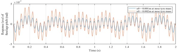 Response of fuselage pitching (θ vs time graph)