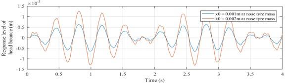 Response of pilot's head mass (yh vs time graph)