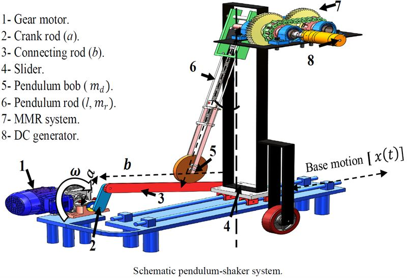 Design of a self-tunable, variable-length pendulum for harvesting energy from rotational motion