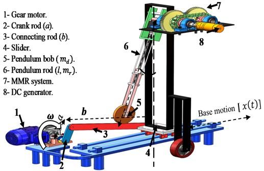 Schematic pendulum-shaker system