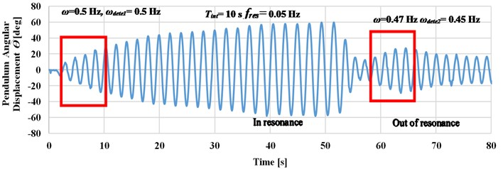Effect of time interval detection on the harvester response at maximum amplitude is 120 mm