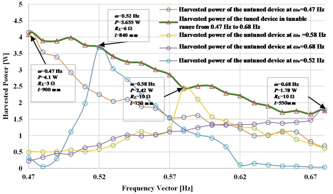 The experimental harvested power versus resonant frequencies  of the pendulum system at an excitation amplitude 120 mm