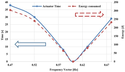 Energy consumed by the actuator and the time taken for the device to recover the energy