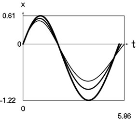 Dynamics of the system at xs= –0.2