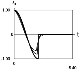 Dynamics of the system at xs=0