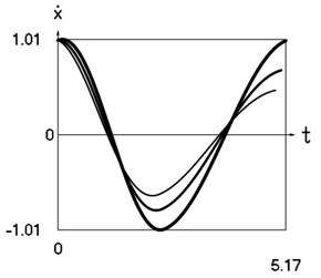 Dynamics of the system at xs= 0.2
