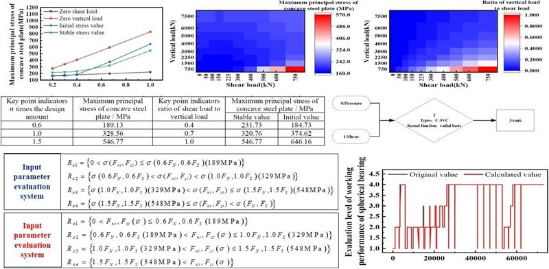 Performance evaluation method of spherical bearing based on correlation and sensitivity analysis and SVM