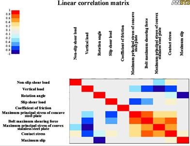 Linear correlation matrix