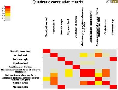 Quadratic correlation matrix