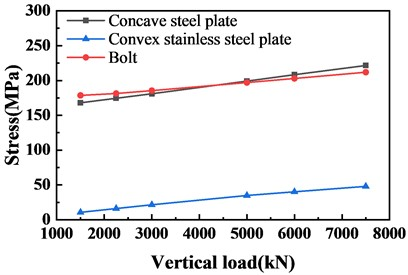 Stress diagram of concave steel plate, bolt and convex stainless steel plate under vertical load