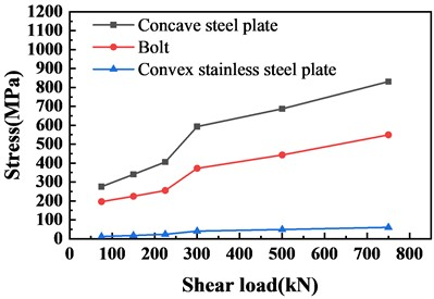 Stress diagram of concave steel plate, bolt and convex stainless steel plate under shear load