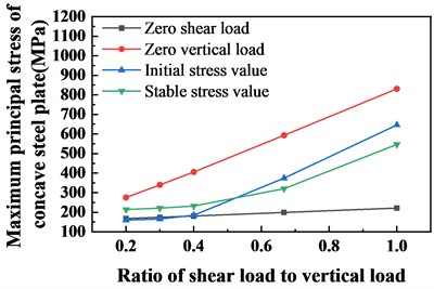 Stress diagram of concave steel plate with different ratio of shear load to vertical load