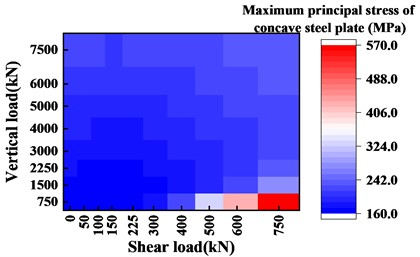 Stress heat map of concave steel plate  when different ratios of vertical load  and shear load are input