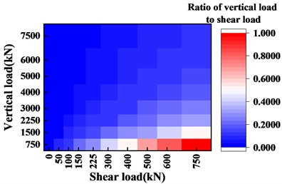 Heat maps with different ratios  of vertical load to shear load