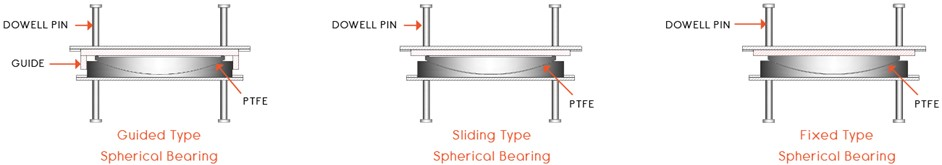 Schematic diagram of the three types spherical bearing structure