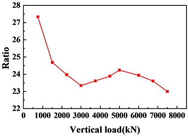 Ratio of vertical compression deformation value  to radial deformation value of concave steel plate