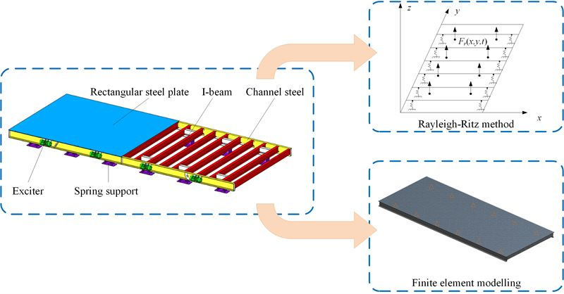 Inherent characteristic analysis of a precast concrete vibrating table based on the Rayleigh-Ritz method