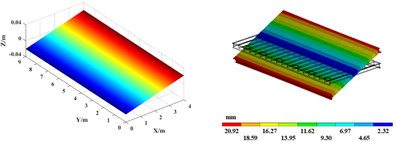 Vibration platen mode shape comparison between  theoretical calculation (left) and simulation analysis (right)