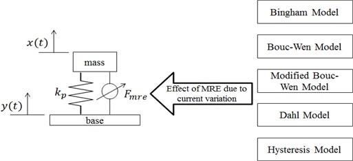 Schematic representation of base isolation model utilizing MRE