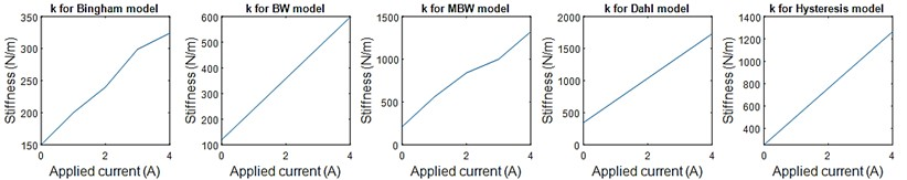 Stiffness values for each MRE model with respect to the applied current