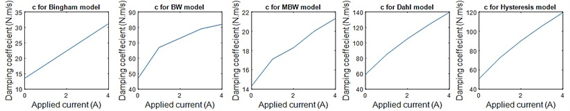 Damping coefficient values for each MRE model with respect to the applied current