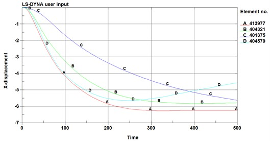 The displacement-time curve of radial joints