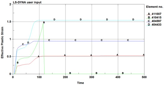 The strain-time curve of the adjacent elements
