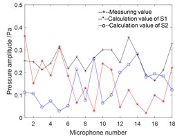 Pressure amplitude on holography surface: a) measuring values and separation values; b)reconstruction value of intake; c)reconstructed value of engine