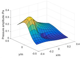 Pressure amplitude on holography surface: a) measuring values and separation values; b) reconstruction value of intake; c) reconstructed value of engine