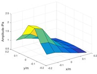 Sound pressure on holographic surface: a) the sound pressure of coherent sources,  b) theoretical sound pressure of target source, c) calculated sound pressure of target source,  d) comparison of theoretical and calculated values on the xoz plane