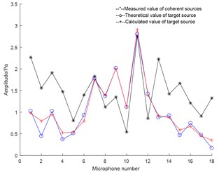 Experimental result: a) sound pressure amplitude comparison chart; b) phase comparison chart