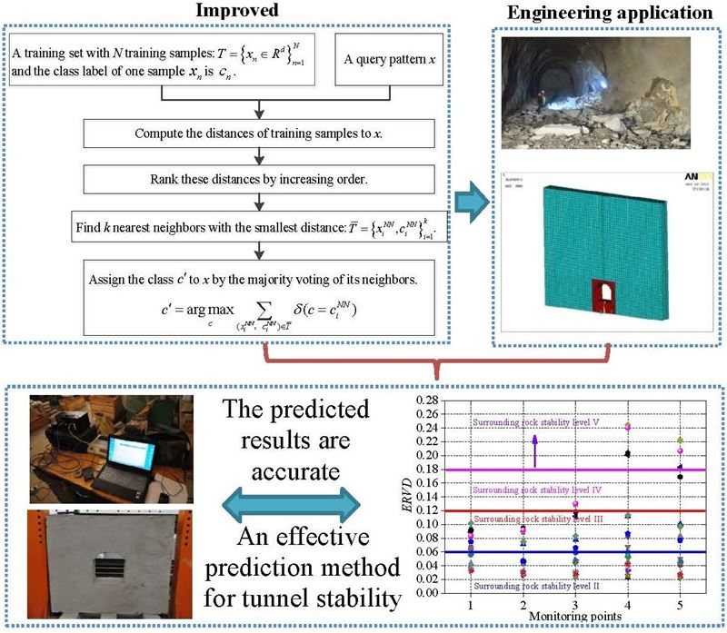 Tunnel surrounding rock stability prediction using improved KNN algorithm