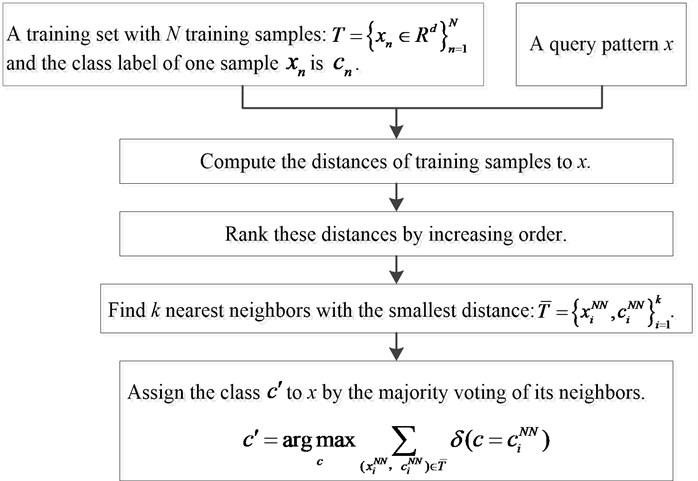 KNN algorithm implementation steps