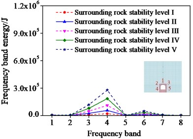 Frequencies band energy of different monitoring points
