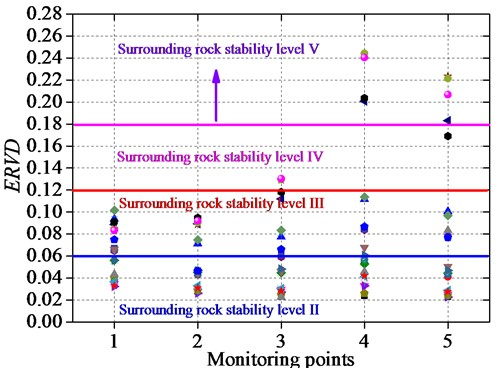 ERVD of different monitoring points