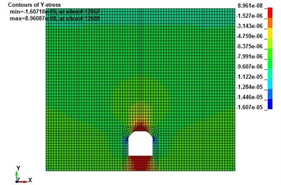 Stress contour of tunnel with different surrounding rock stability levels