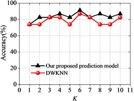 Prediction results for our proposed approach compared with other approaches