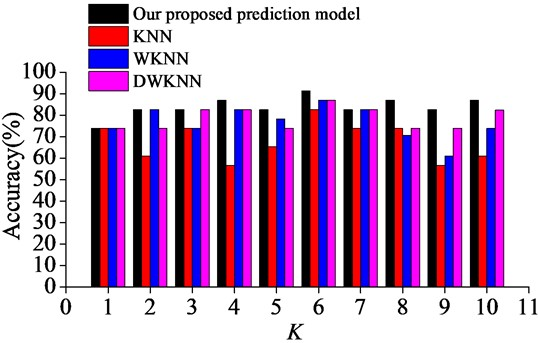 Surrounding rock stability prediction results with different neighborhood sizes
