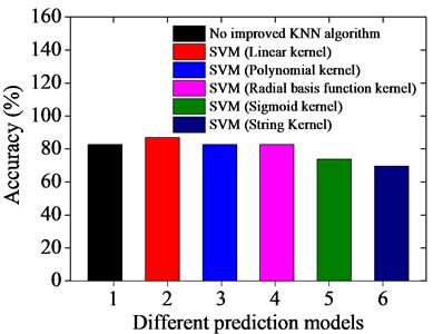 Prediction results based on different prediction models