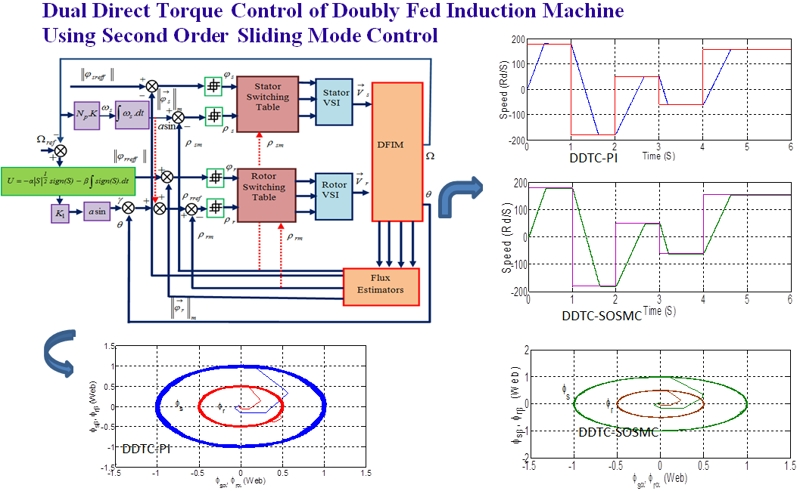 Dual direct torque control of doubly fed induction machine using second order sliding mode control