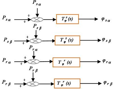 Bloc diagram of DFIM flux model