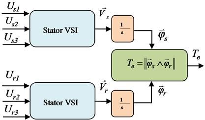 Block scheme of VSI and DFIM model