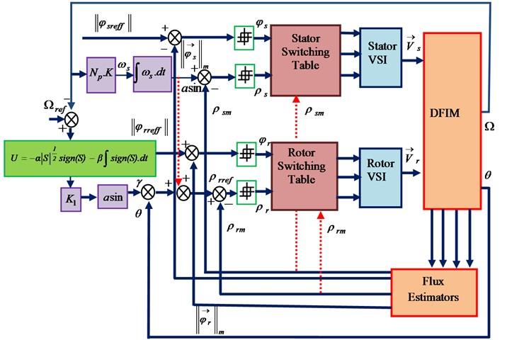 Bloc diagram of the SOSM-DDTC of the DFIM