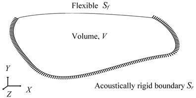 Structural-acoustic coupled system with inside acoustic volume V and flexible structural surface Sf and rigid surface Sr and total surface area S=Sf∪Sr