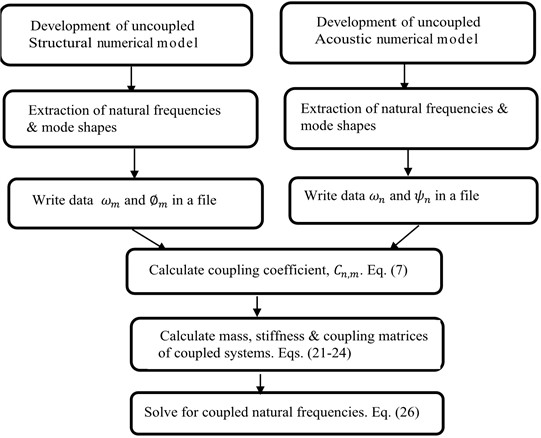 Flow chart of hybrid methodology for calculating coupled natural frequencies