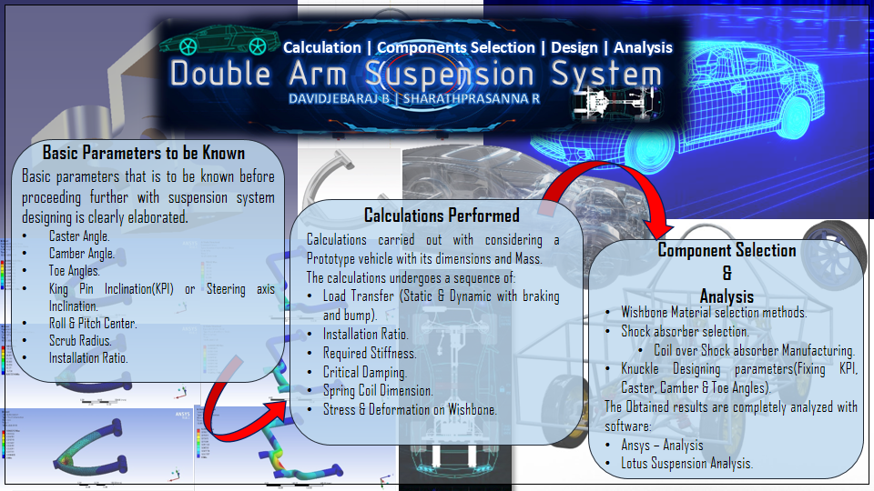 Design and calculation of double arm suspension of a car