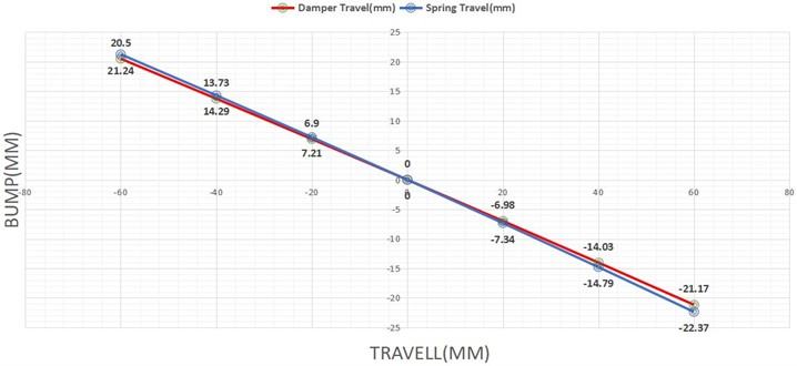 Result analysis of spring and damper travel in mm