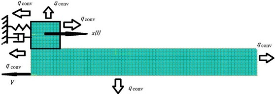 Boundary conditions of the FE model with small amount of computing resources